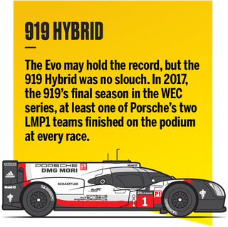Porsche's 919 Hybrid Evo the Nürburgring lap-time record holder.