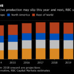 Recession in Global Auto Industry