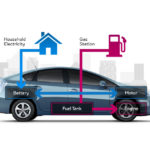 Next Generation of EVs & HVs - Electric And Hybrid Vehicles News
