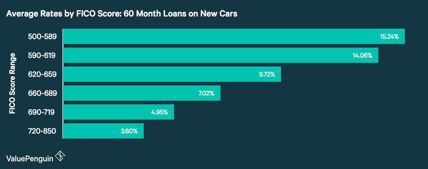 FICO Ranges and LoanLease Rates